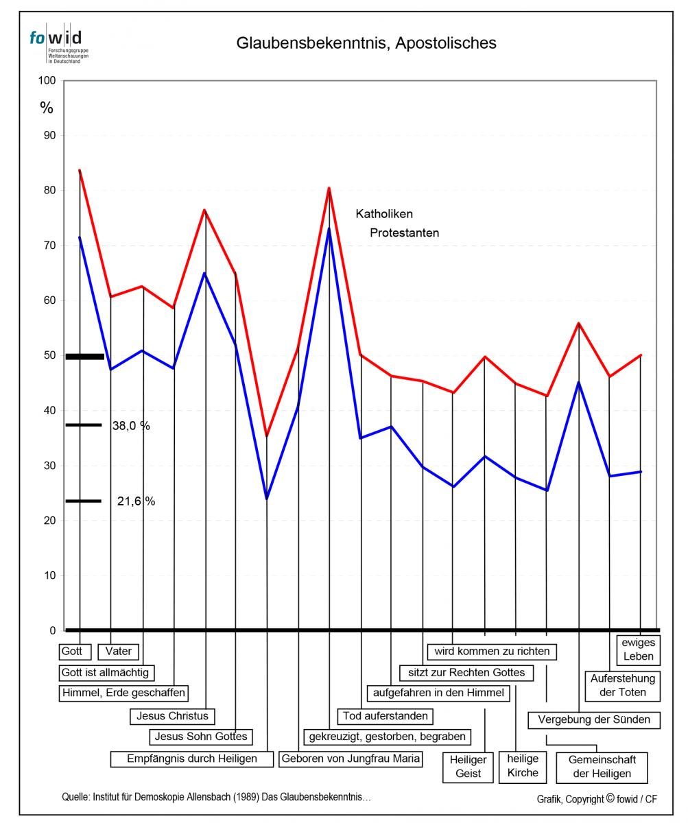 Glaubensbekenntnis bei Katholiken und Protestanten, 1989 | fowid