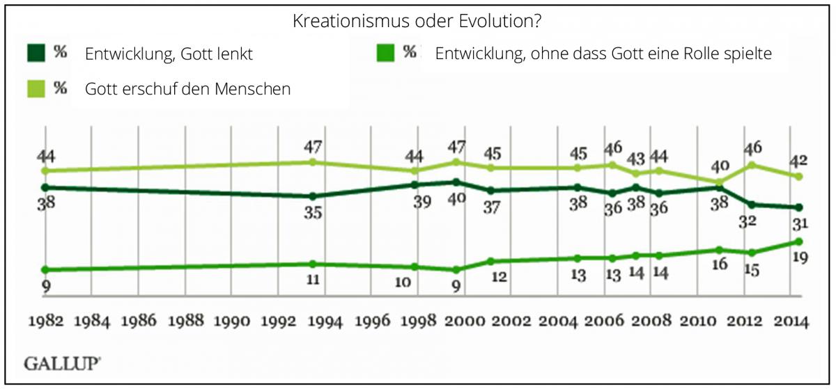 Kreationisten Deutschland
