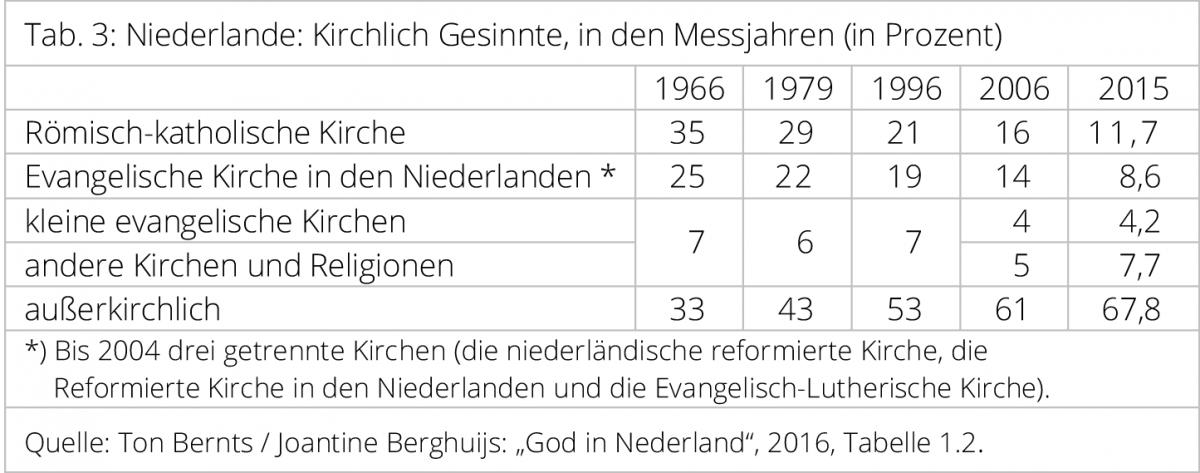 Niederlande Tabelle