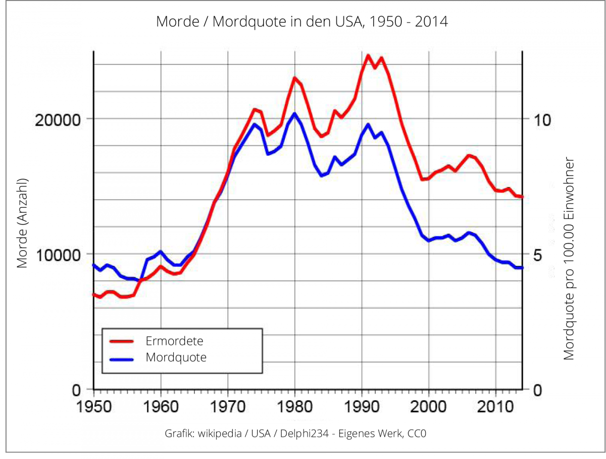 mordrate weltweit wikipedia