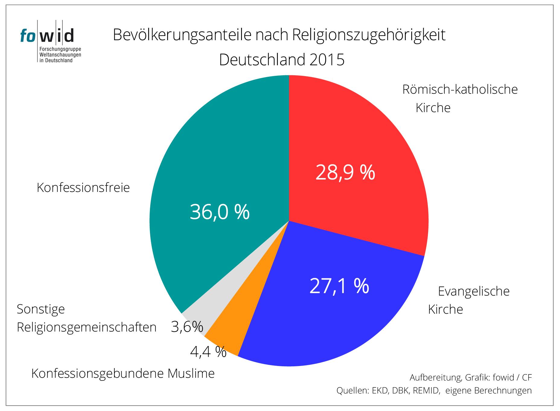 deutsche muslime kennenlernen Buxtehude