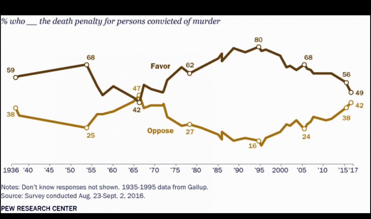 Opposition Gegen Todesstrafe In Den Usa Steigt Fowid Forschungsgruppe Weltanschauungen In Deutschland