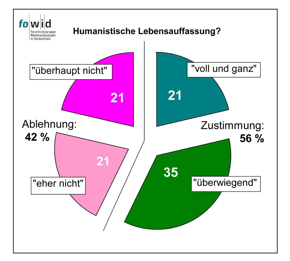 wie viele christen leben in deutschland 2016