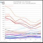 Österreich Ehen-Scheidungen
