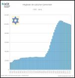 Jüdische Gemeindemitglieder