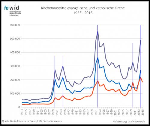 Kirchenaustritt ev+kath 1953-2014