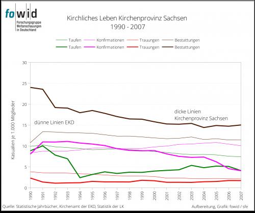 Kirchliches Leben KP Sachsen 1990-2007