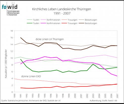 LK Thüringen 1991 -2007