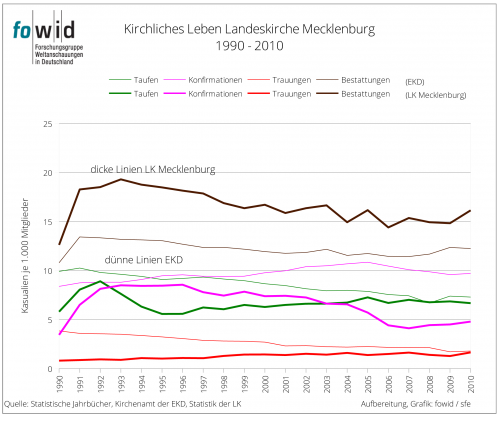 Kirchliches Leben LK Mecklenburg 1990-2010