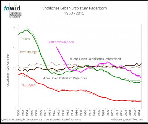 Kirchliches Leben Erzbistum Paderborn
