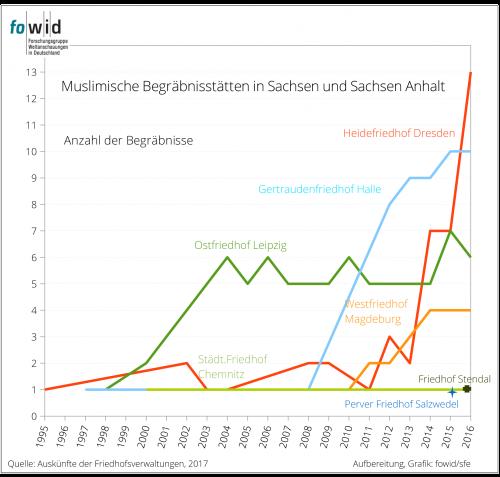 Muslimische Bestattungen Sachsen und Sachsen Anhalt