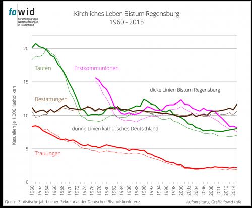 Kirchliches Leben Bistum Regensburg
