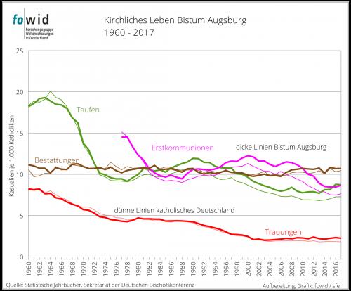Bistum Augsburg Grafik