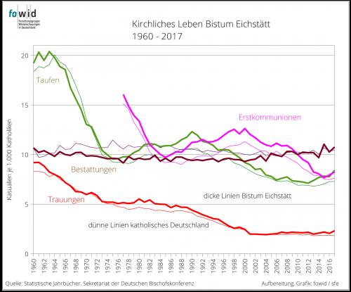 Bistum Eichstätt Grafik