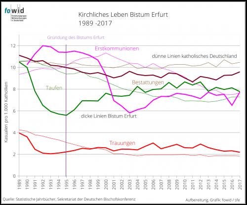 Bistum Erfurt Kirchliches Leben Grafik