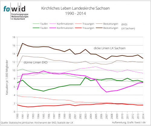 Kirchliches leben LK Sachsen