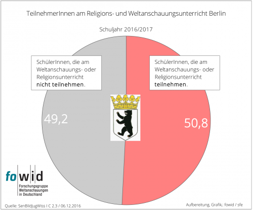 Religions- und Weltanschauungsunterricht Berlin