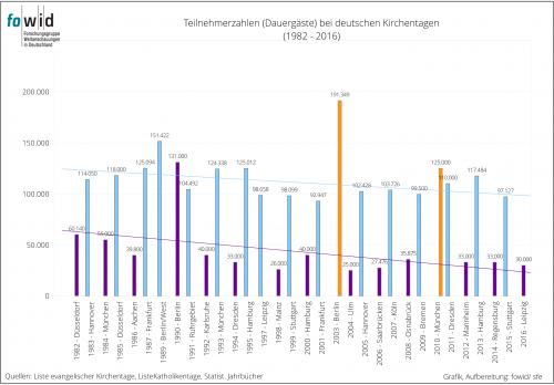 Teilnehmer an Kirchentagen 1982-2016