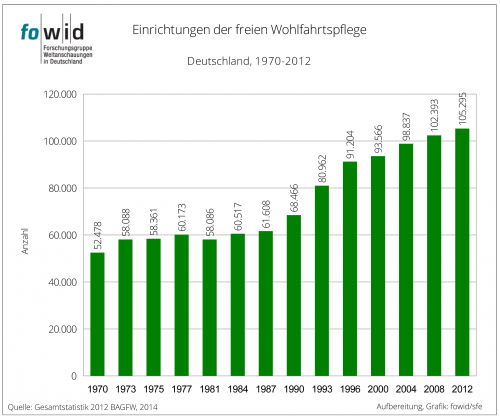 Wohlfahrtseinrichtungen 1970-2012