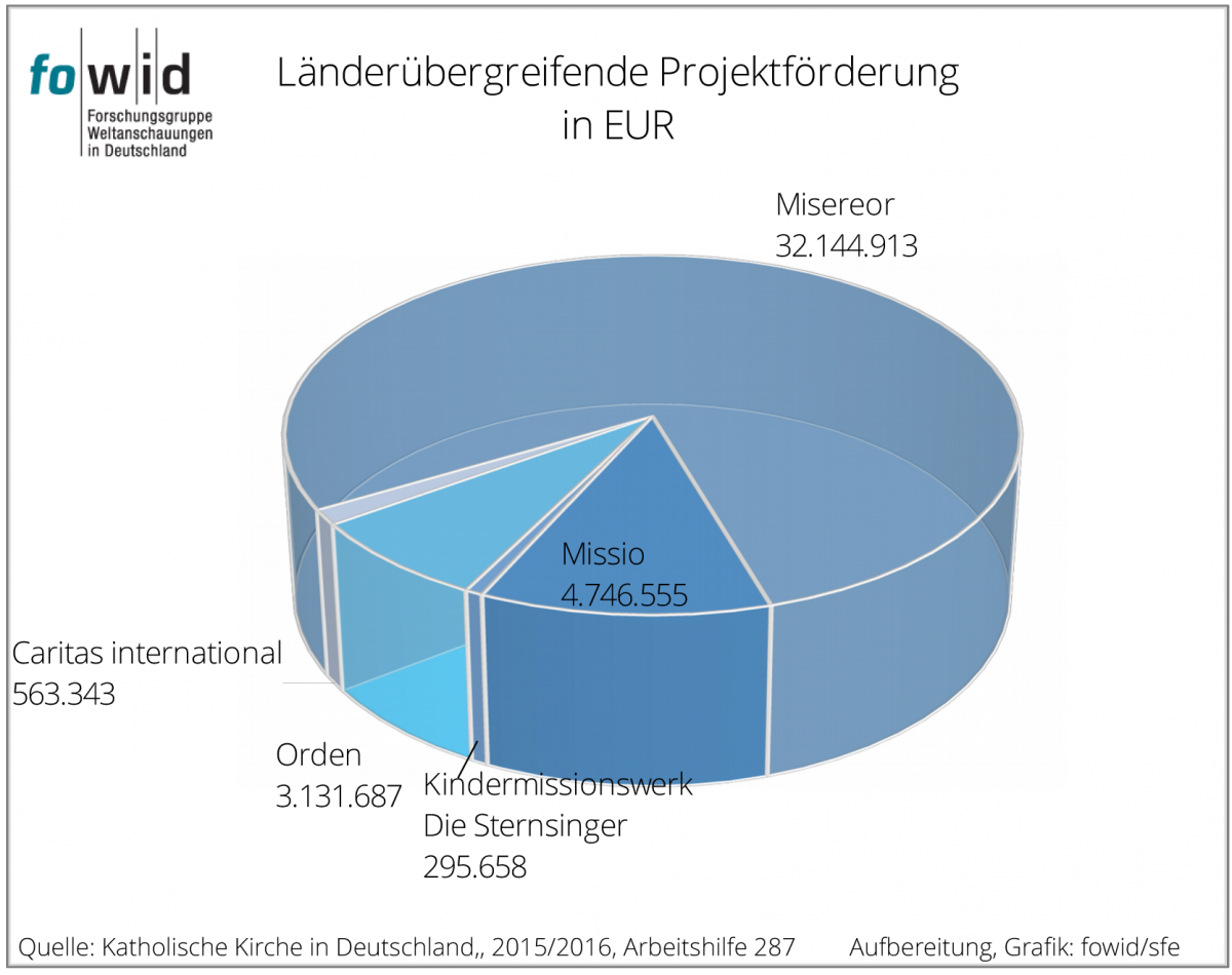 Internationale (länderübergreifende) Projekte