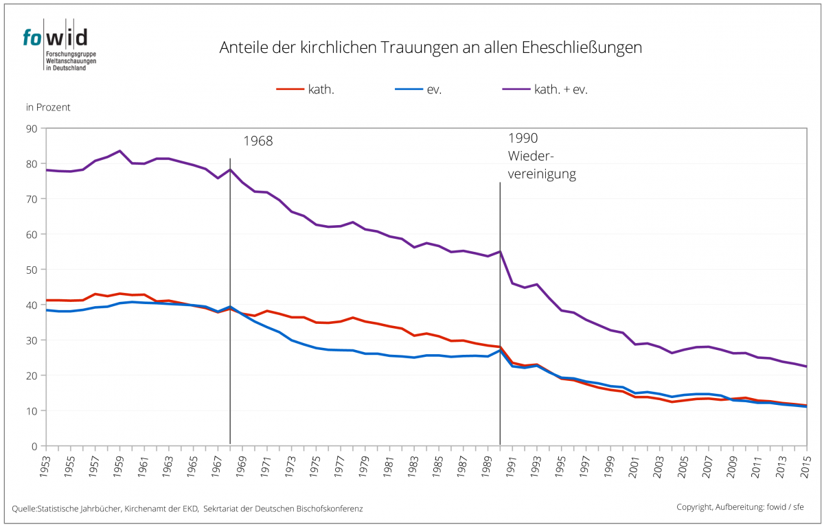 Trauungen Grafik2