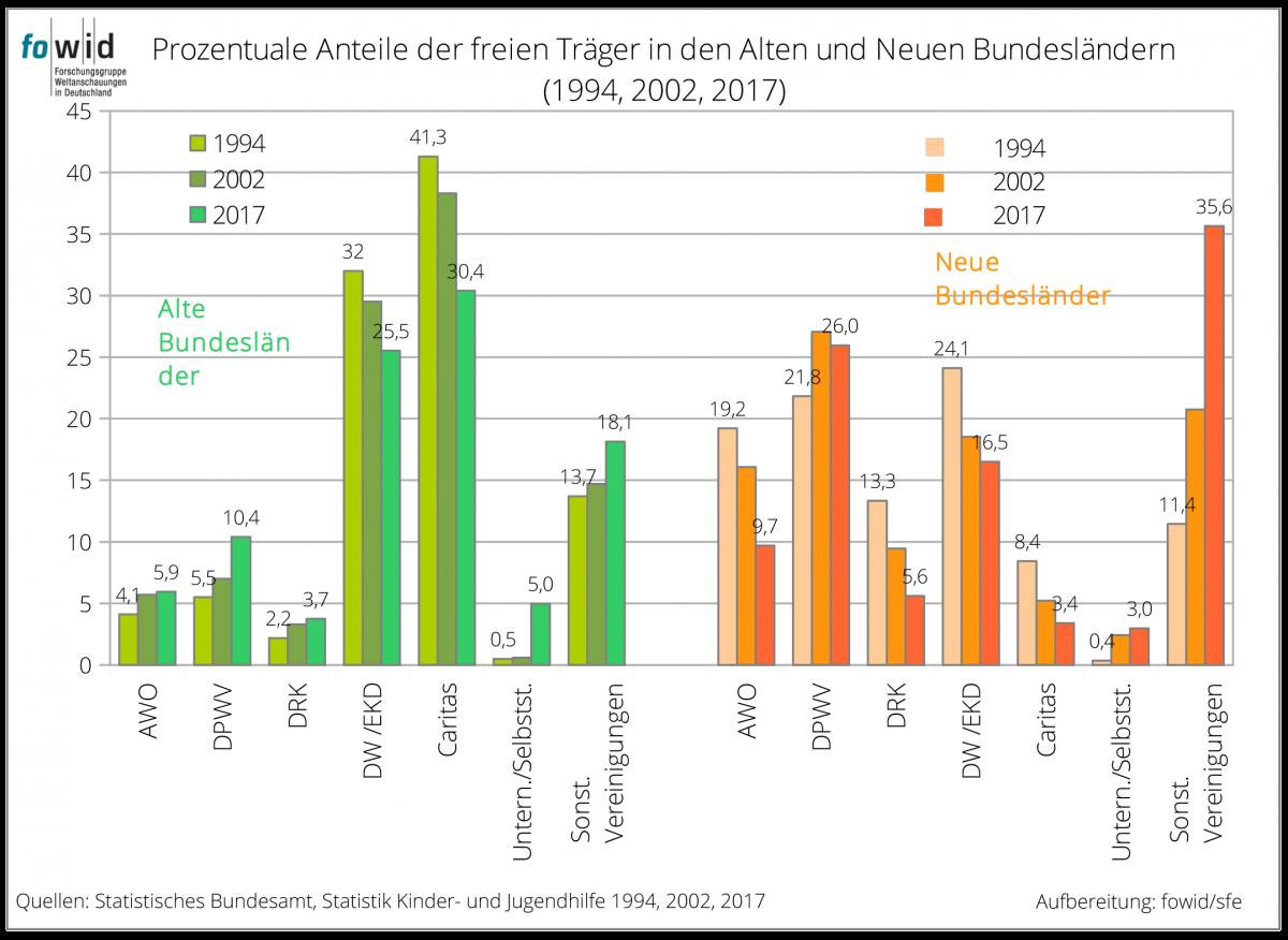 Kindertagesstätten öffentlicher und freier Träger 2017 | fowid ...
