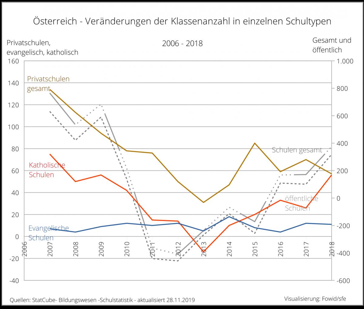 Schülerzahl Deutschland